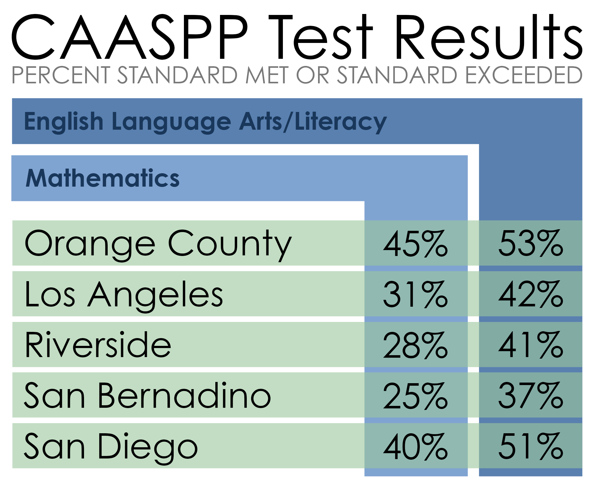 CAASPP test results chart