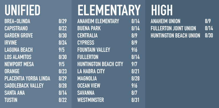 Chart of school start dates