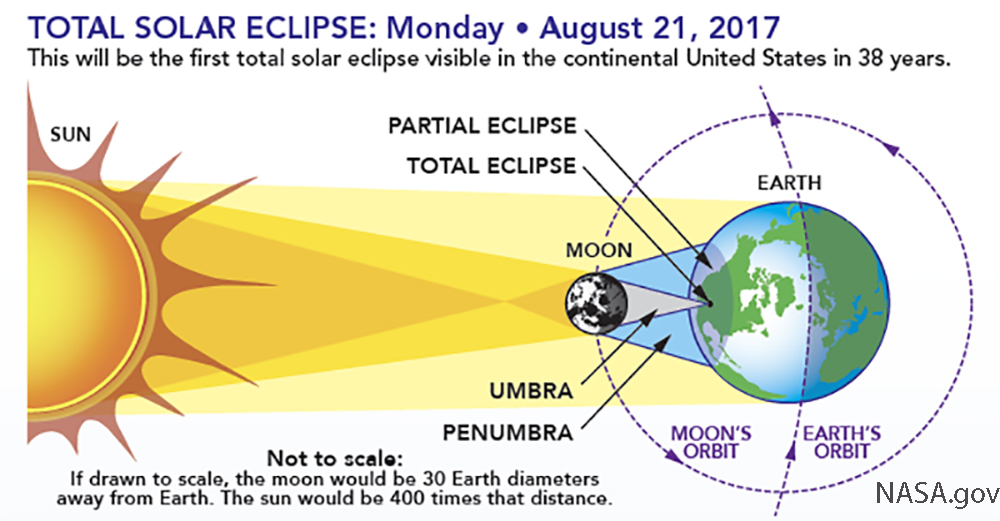 A diagram of the 2017 solar eclipse